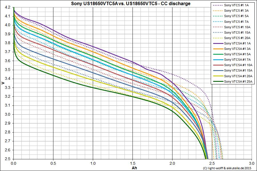 VTC5A vs VTC5